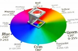 RGB vs CMYK colors